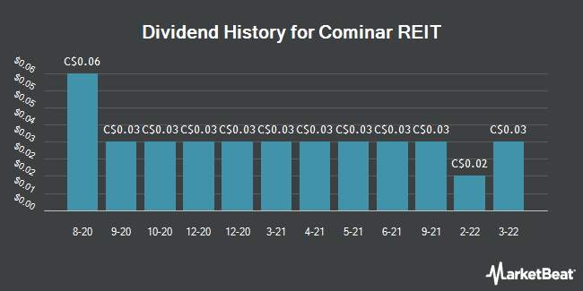 Dividend History for Cominar REIT (TSE:CUF)