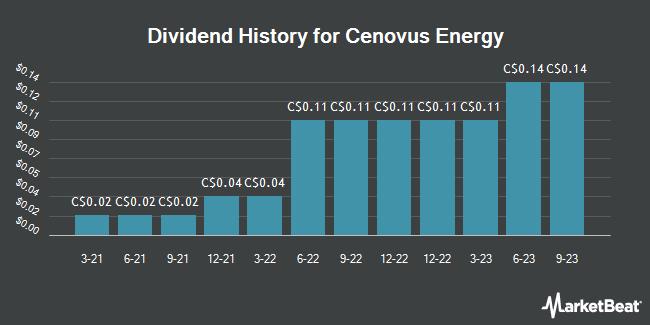 Dividend Payments by Quarter for Cenovus Energy (TSE:CVE)
