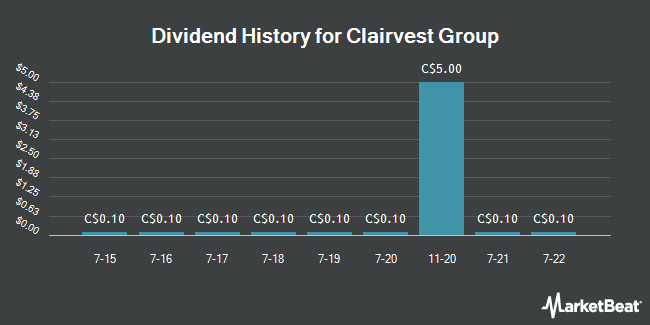 Dividend Payments by Quarter for Clairvest Group (TSE:CVG)