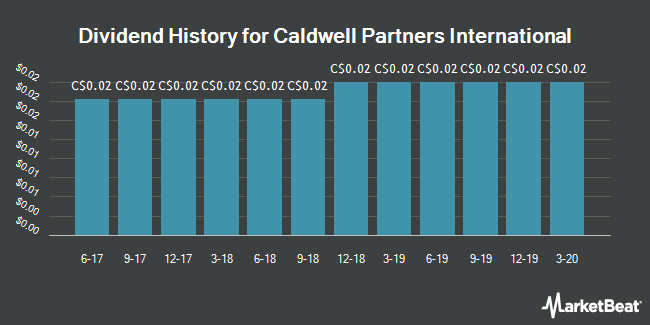 Dividend History for Caldwell Partners International (TSE:CWL)