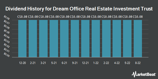 Dividend History for Dream Office Real Estate Investment Trust (TSE:D)