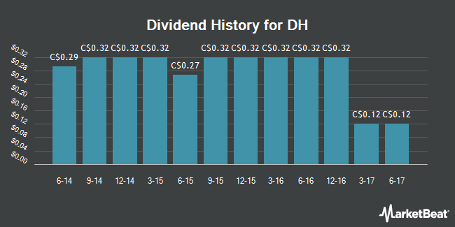 Dividend Payments by Quarter for DH Corp (TSE:DH)