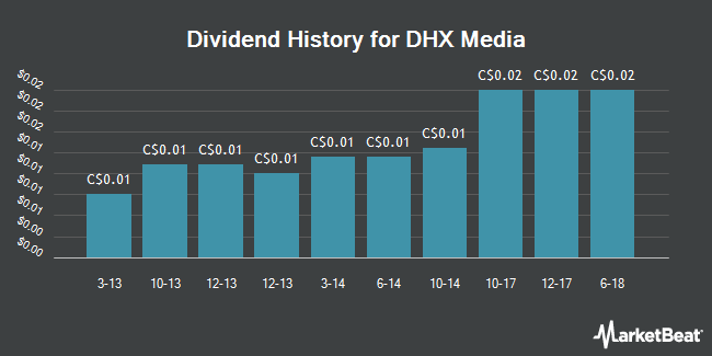 Dividend Payments by Quarter for DHX Media (TSE:DHX)