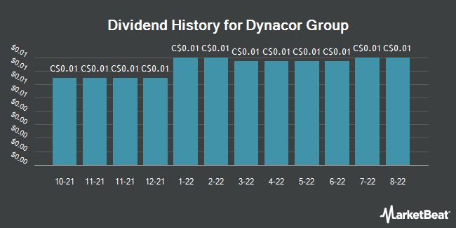Dividend History for Dynacor Gold Mines (TSE:DNG)