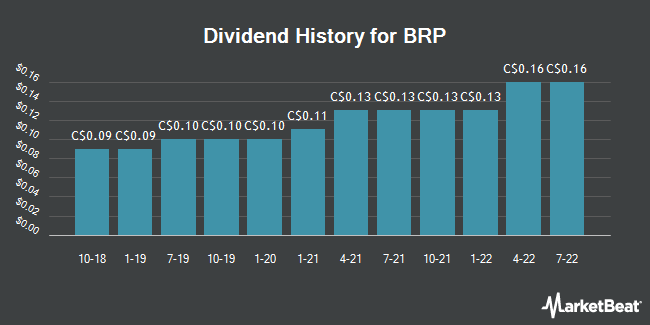 Dividend Payments by Quarter for Bombardier Recreational Products (TSE:DOO)