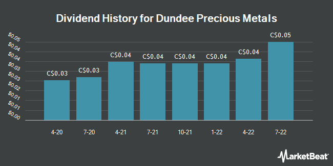Dividend Payments by Quarter for Dundee Precious Metals (TSE:DPM)