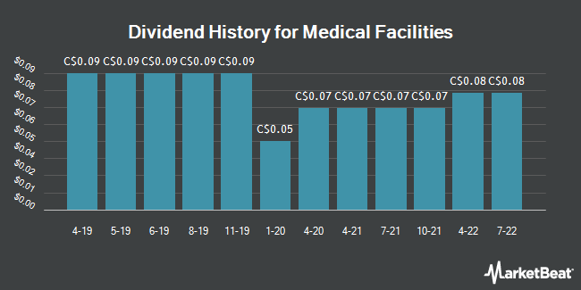 Dividend Payments by Quarter for Medical Facilities Corp (TSE:DR)
