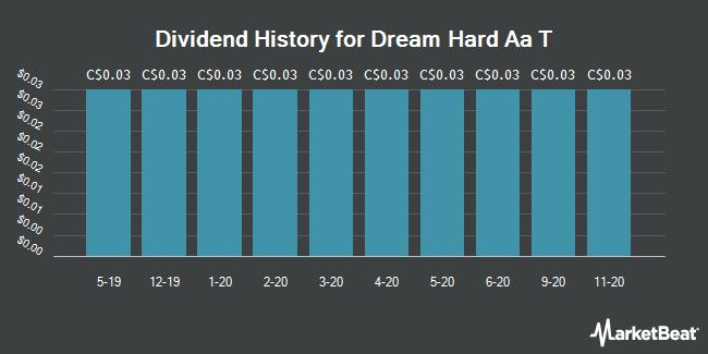 Dividend History for Dream Hard Aa T (TSE:DRA)