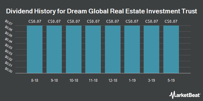 Dividend Payments by Quarter for Dream Global REIT (TSE:DRG)