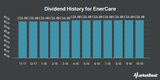 Dividend Payments by Quarter for Enercare (TSE:ECI)