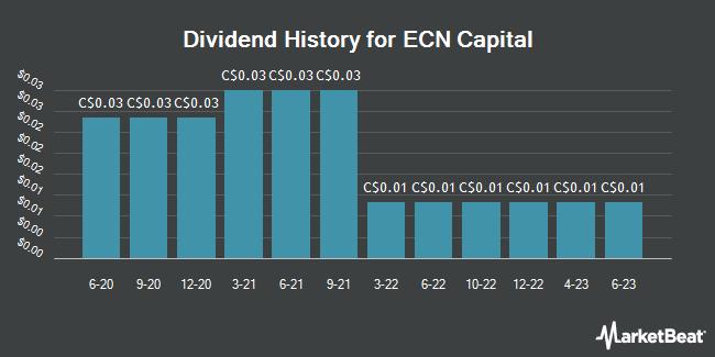 Dividend Payments by Quarter for ECN Capital (TSE:ECN)