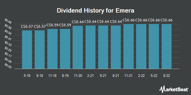 Dividend Payments by Quarter for Emera (TSE:EMA)