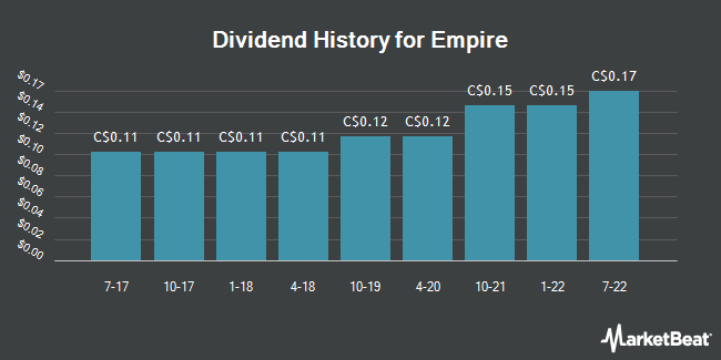 Dividend Payments by Quarter for Empire Company Limited (TSE:EMP)