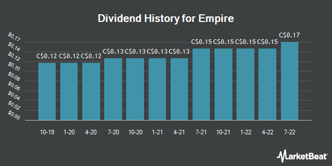 Dividend History for Empire (TSE:EMP.A)