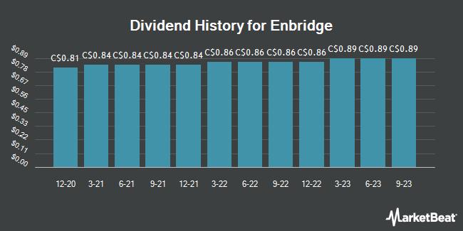 Dividend History for Enbridge (TSE:ENB)