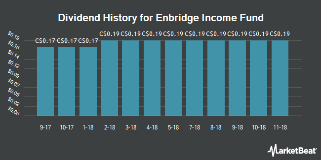 Dividend Payments by Quarter for Enbridgeome Fund Holdings (TSE:ENF)