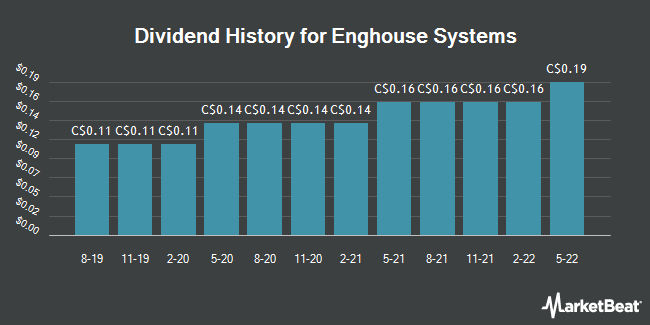 Dividend Payments by Quarter for Enghouse Systems Limited (TSE:ENGH)