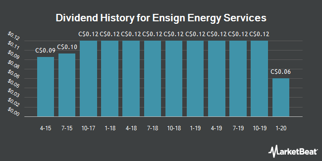 Dividend History for Ensign Energy Services (TSE:ESI)