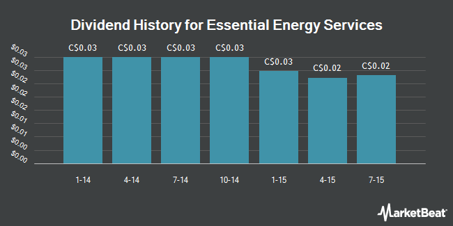 Dividend Payments by Quarter for Essential Energy Services Ltd (TSE:ESN)