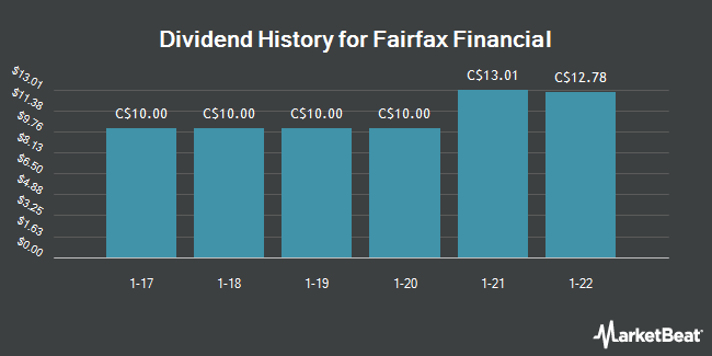 Dividend Payments by Quarter for Fairfax Financial Holdings Ltd (TSE:FFH)