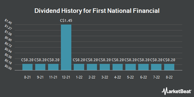 Dividend History for First National Financial Co. (FN.TO) (TSE:FN)