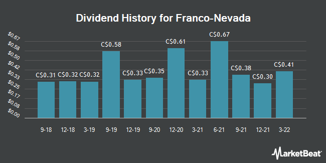 Dividend History for Franco-Nevada Co. (FNV.TO) (TSE:FNV)