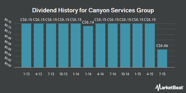 Dividend Payments by Quarter for Canyon Services Group (TSE:FRC)