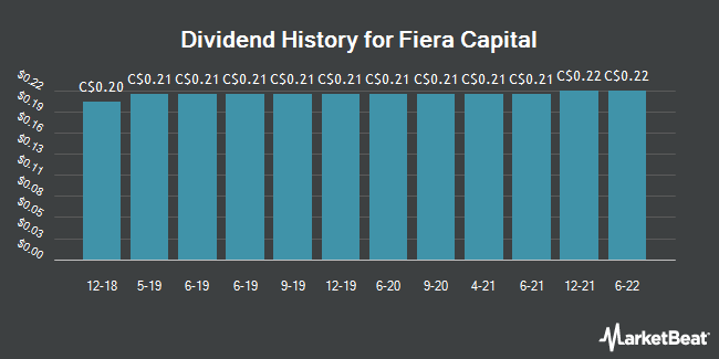 Dividend Payments by Quarter for Fiera Capital Corp (TSE:FSZ)