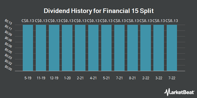Dividend History for Financial 15 Split (TSE:FTN)