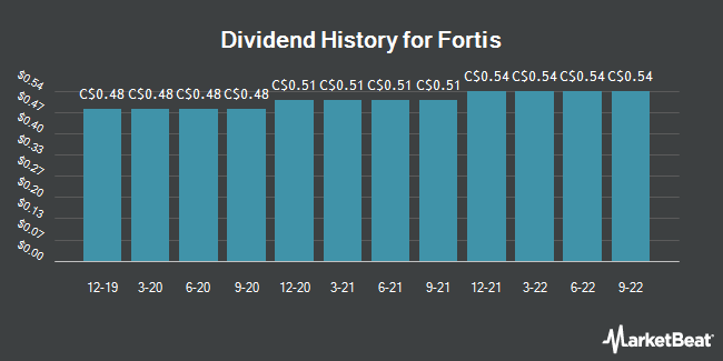 Dividend Payments by Quarter for Fortis (TSE:FTS)