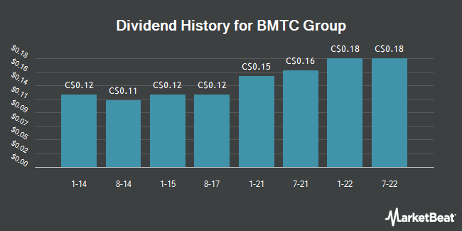 Dividend Payments by Quarter for Groupe BMTC (TSE:GBT)