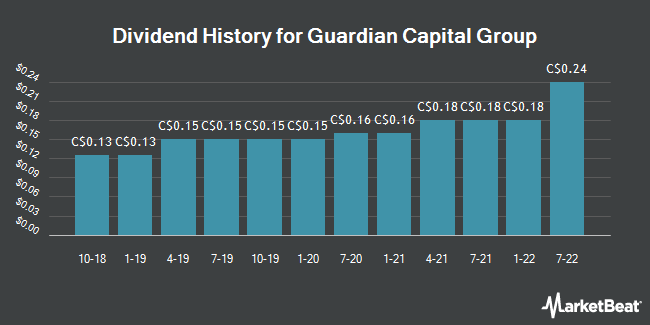 Dividend History for Guardian Capital Group (TSE:GCG.A)