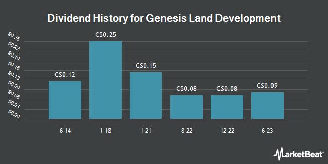 Dividend Payments by Quarter for Genesis Land Development Corp. (TSE:GDC)