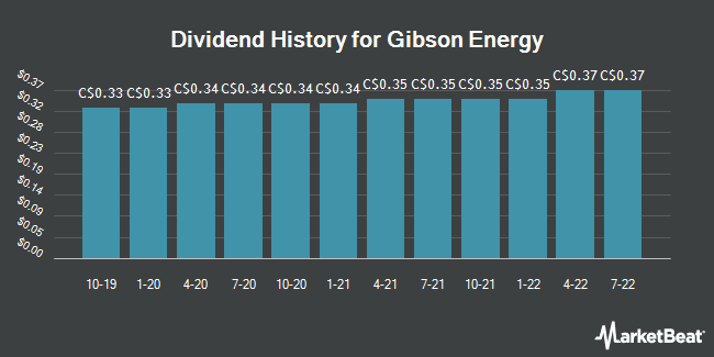 Dividend Payments by Quarter for Gibson Energy (TSE:GEI)