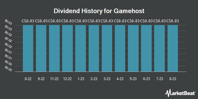 Dividend History for Gamehost (TSE:GH)