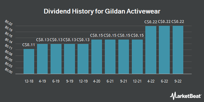 Dividend Payments by Quarter for Gildan Activewear (TSE:GIL)