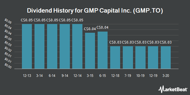 Dividend Payments by Quarter for GMP Capital (TSE:GMP)