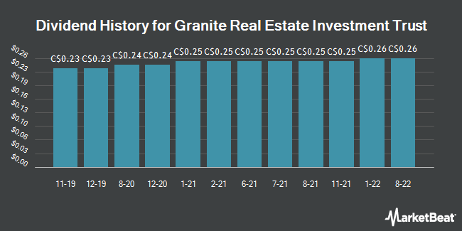 Dividend History for Granite Real Estate (TSE:GRT)