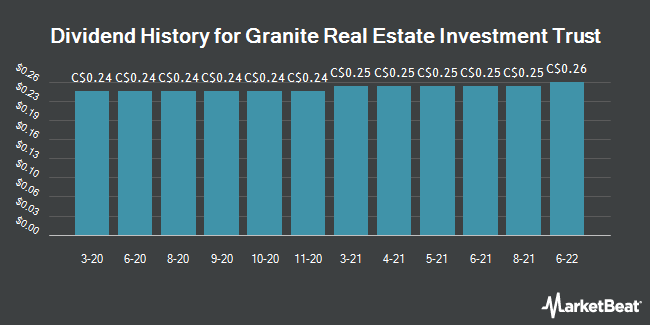 Dividend History for Granite Real Estate Investment Trust (TSE:GRT.UN)
