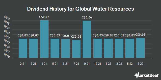 Dividend History for Global Water Resources (TSE:GWR)
