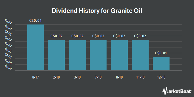 Dividend Payments by Quarter for Granite Oil Corp (TSE:GXO)