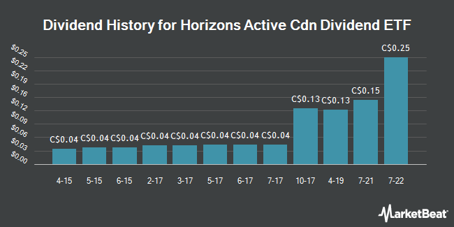 Dividend Payments by Quarter for Horizons Active Cdn Dividend Etf Ac (TSE:HAL)