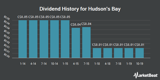 Dividend Payments by Quarter for Hudson`s Bay Co (TSE:HBC)