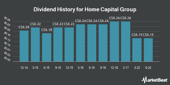 Dividend Payments by Quarter for Home Capital Group (TSE:HCG)