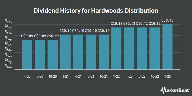 Dividend History for Hardwoods Distribution (TSE:HDI)