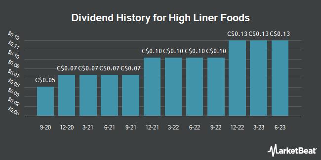 Dividend Payments by Quarter for High Liner Foods (TSE:HLF)