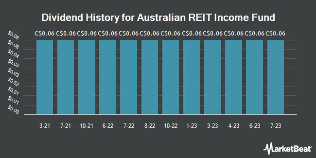 Dividend History for Australian REIT Income Fund (TSE:HRR.UN)