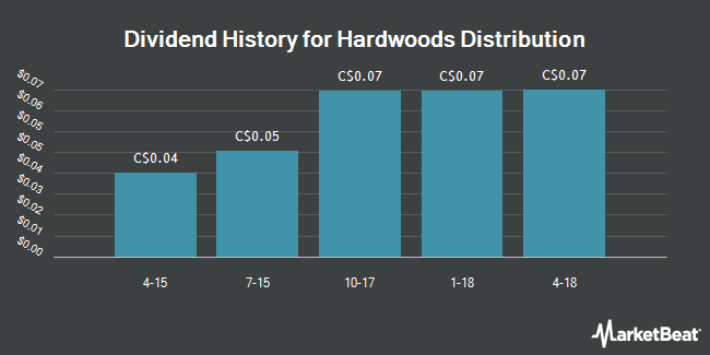 Dividend Payments by Quarter for Hardwoods Distribution (TSE:HWD)