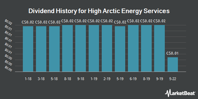 Dividend Payments by Quarter for High Arctic Energy Services (TSE:HWO)