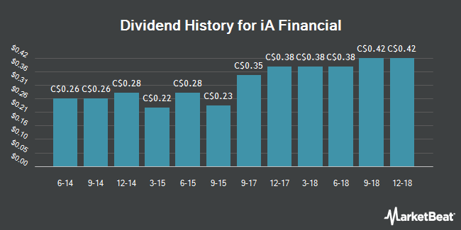 Dividend Payments by Quarter for Industrial Alliance Insur. & Fin. Ser. (TSE:IAG)